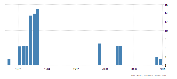 kenya repetition rate in grade 1 of primary education male percent wb data