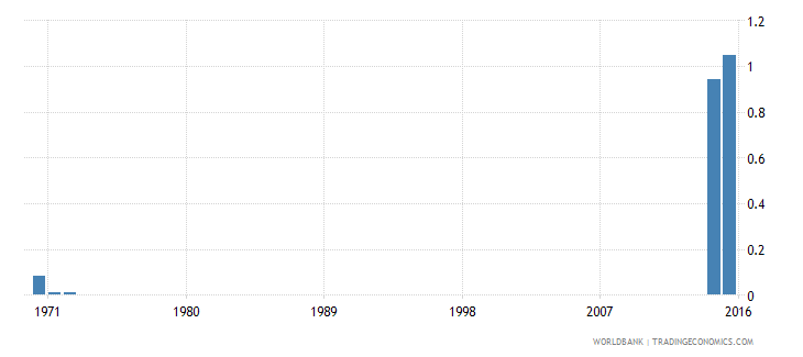 kenya repetition rate in grade 2 of lower secondary general education female percent wb data