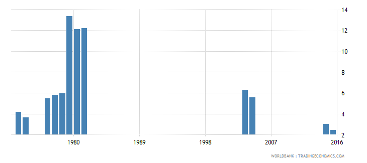 kenya repetition rate in grade 2 of primary education female percent wb data