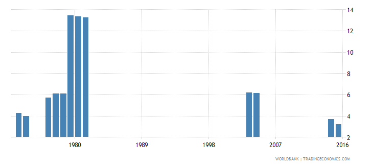 kenya repetition rate in primary education all grades male percent wb data