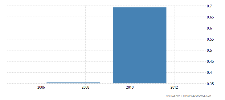 kenya research and development expenditure percent of gdp wb data