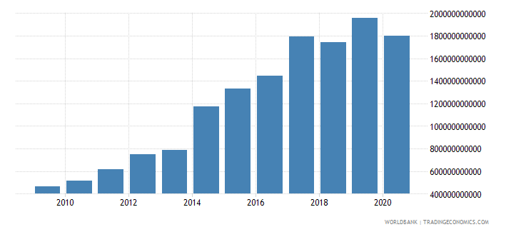 kenya revenue excluding grants current lcu wb data