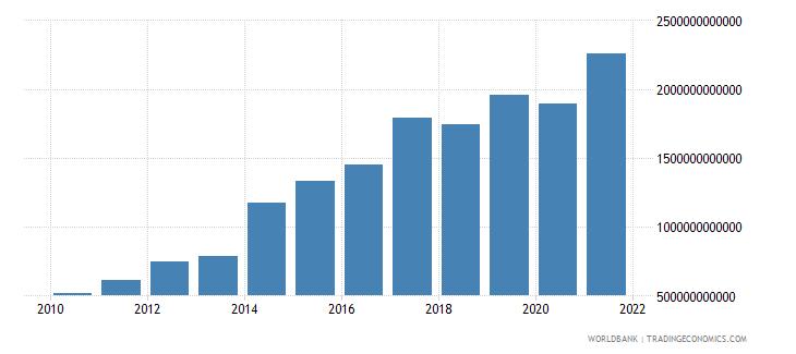 kenya revenue excluding grants current lcu wb data