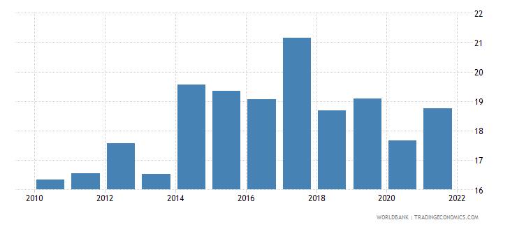 kenya revenue excluding grants percent of gdp wb data
