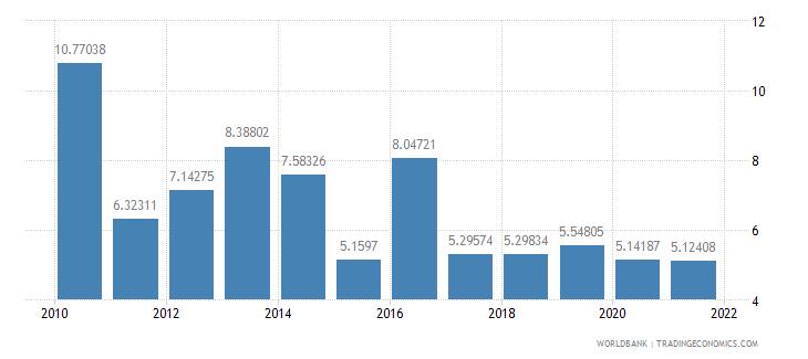 kenya risk premium on lending prime rate minus treasury bill rate percent wb data