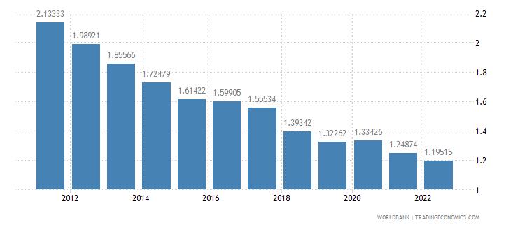 kenya rural population growth annual percent wb data