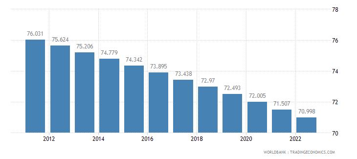 kenya rural population percent of total population wb data