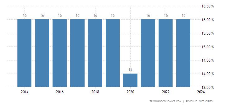 Kenya Sales Tax Rate   VAT
