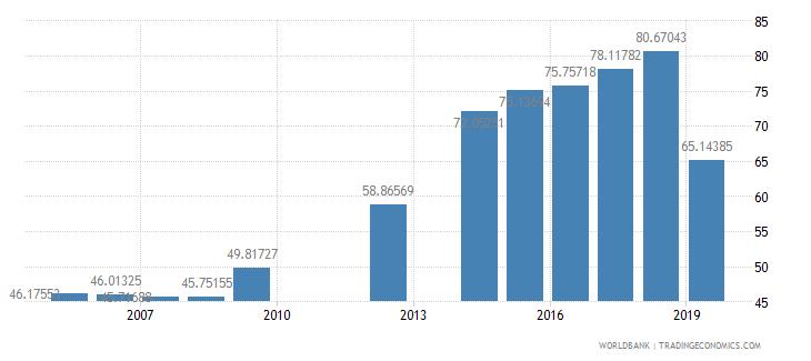 kenya school enrollment preprimary percent gross wb data