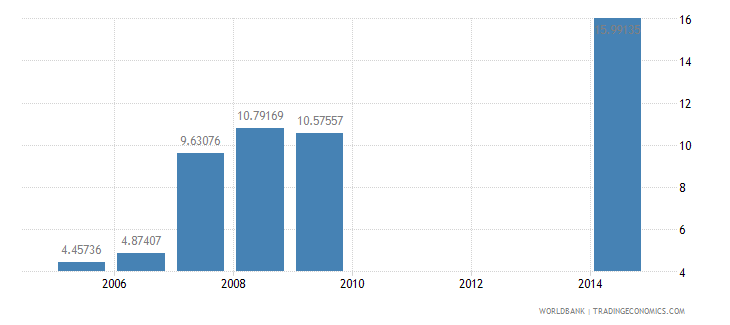 kenya school enrollment primary private percent of total primary wb data