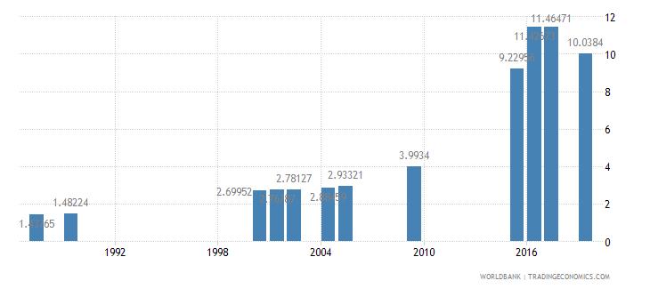 kenya school enrollment tertiary percent gross wb data