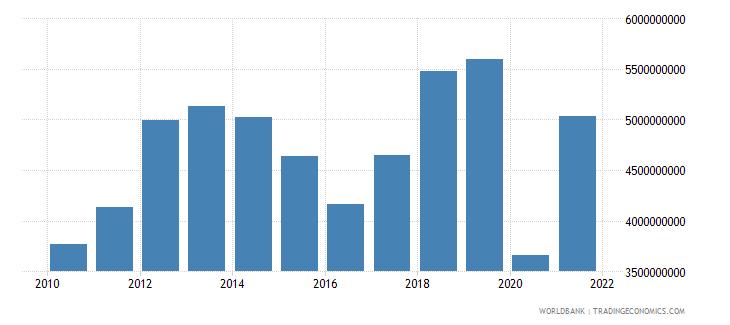 kenya service exports bop us dollar wb data