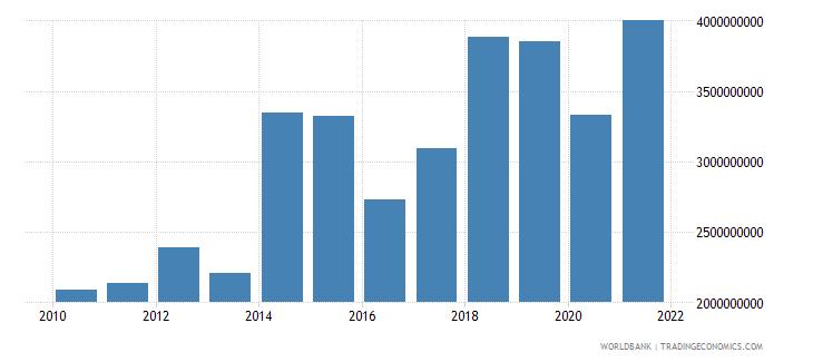 kenya service imports bop us dollar wb data