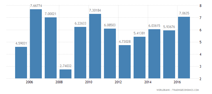 kenya services etc  value added annual percent growth wb data
