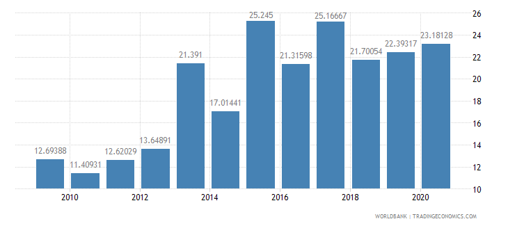 kenya short term debt percent of exports of goods services and income wb data