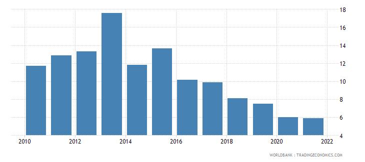 kenya short term debt percent of total external debt wb data
