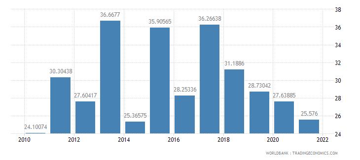 kenya short term debt percent of total reserves wb data