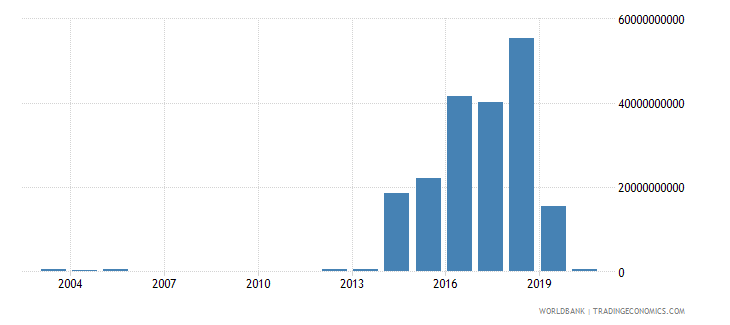 kenya social contributions current lcu wb data