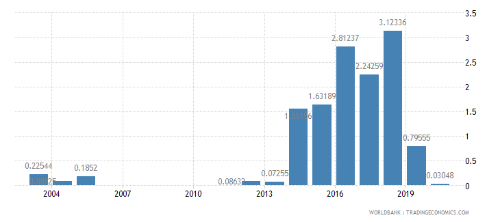 kenya social contributions percent of revenue wb data