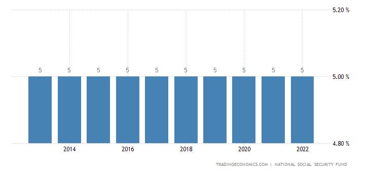 Kenya Social Security Rate For Companies
