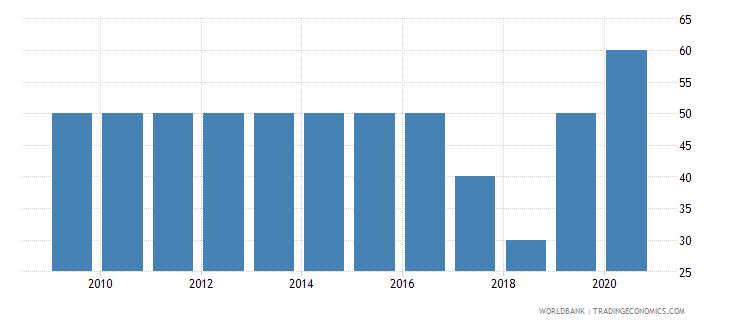 kenya source data assessment of statistical capacity scale 0  100 wb data