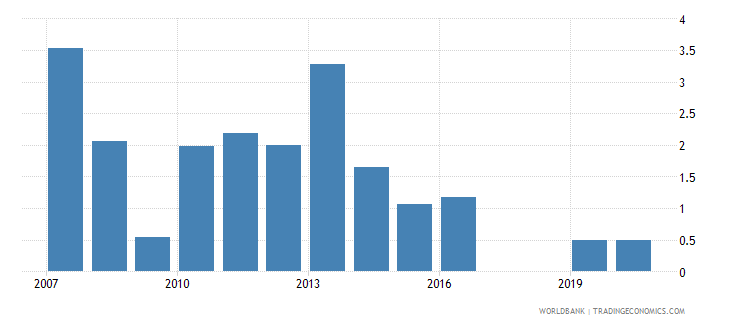 kenya stock market total value traded to gdp percent wb data