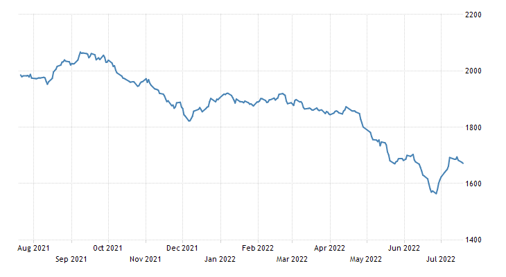 Kenya Stock Market (NSE20)