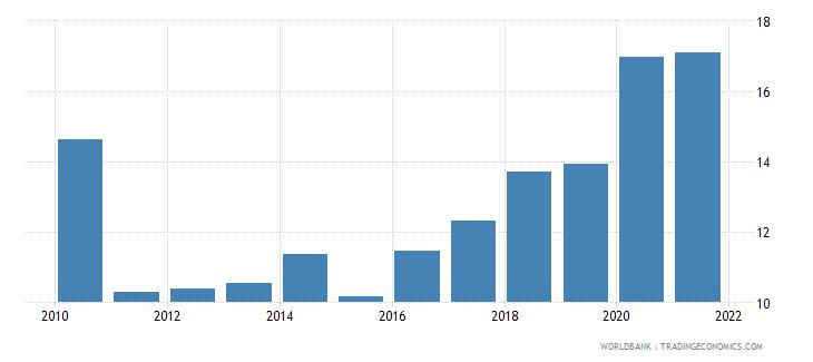 kenya stock price volatility wb data