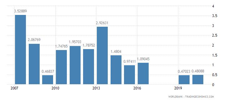 kenya stocks traded total value percent of gdp wb data