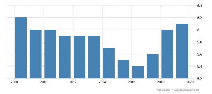 kenya suicide mortality rate per 100000 population wb data