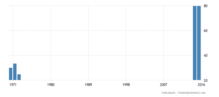 kenya survival rate to the last grade of lower secondary general education female percent wb data