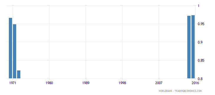 kenya survival rate to the last grade of lower secondary general education gender parity index gpi wb data