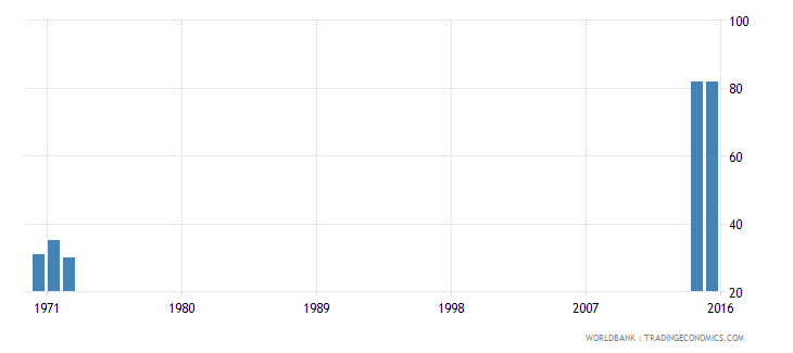 kenya survival rate to the last grade of lower secondary general education male percent wb data