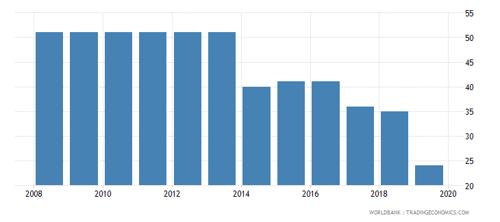 kenya tax payments number wb data