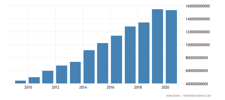 kenya tax revenue current lcu wb data