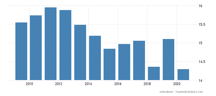 kenya tax revenue percent of gdp wb data