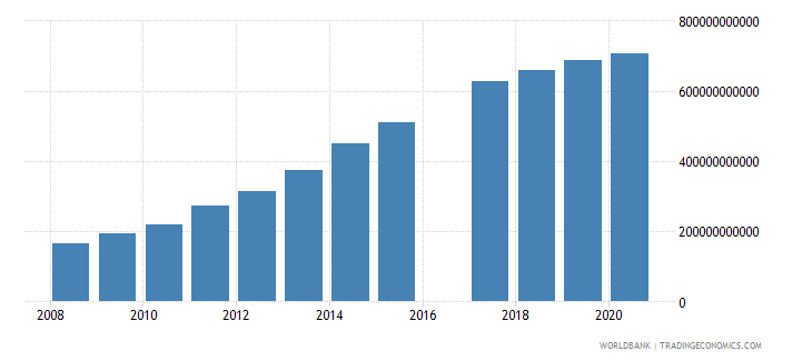 kenya taxes on income profits and capital gains current lcu wb data