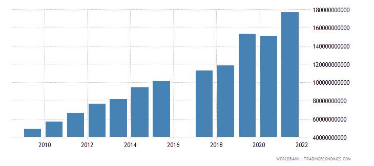 kenya taxes on international trade current lcu wb data