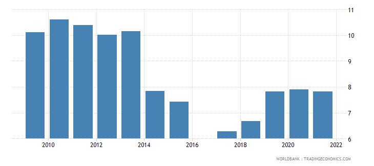 kenya taxes on international trade percent of revenue wb data