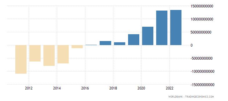 kenya terms of trade adjustment constant lcu wb data