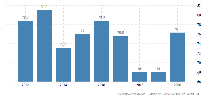 Kenya Terms Of Trade