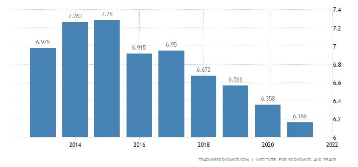 Kenya Terrorism Index
