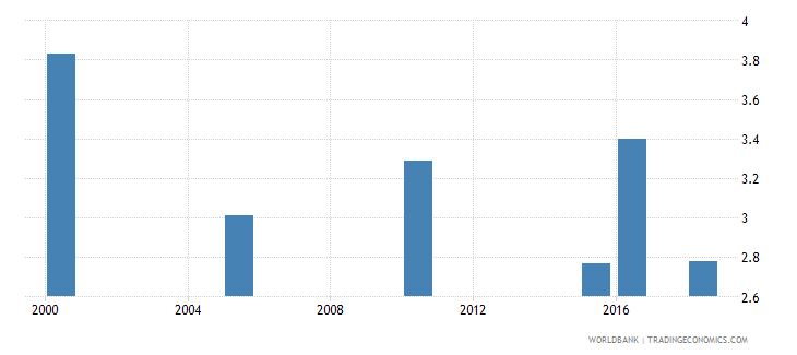 kenya total alcohol consumption per capita liters of pure alcohol projected estimates 15 years of age wb data