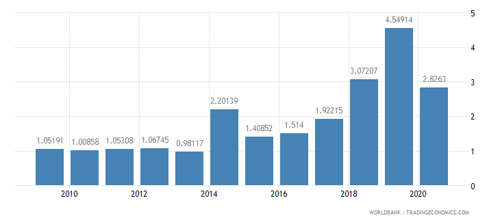 kenya total debt service percent of gni wb data