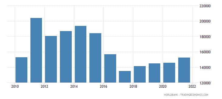 kenya total fisheries production metric tons wb data