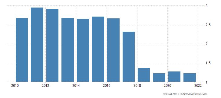 kenya total natural resources rents percent of gdp wb data