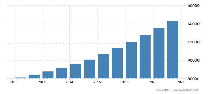 kenya total population for age 65 and above only 2005 and 2010 in number of people wb data