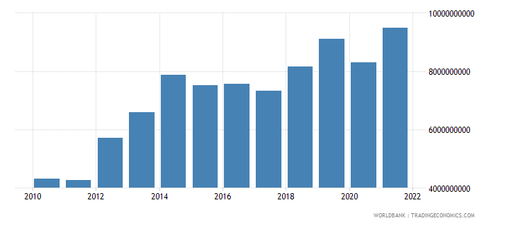 kenya total reserves includes gold us dollar wb data