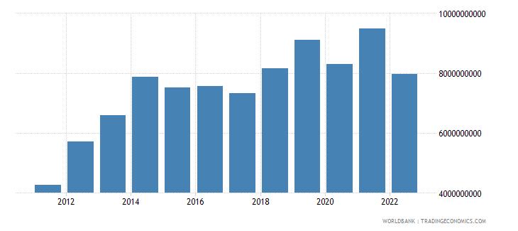kenya total reserves minus gold us dollar wb data