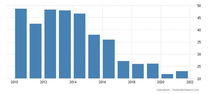 kenya total reserves percent of total external debt wb data